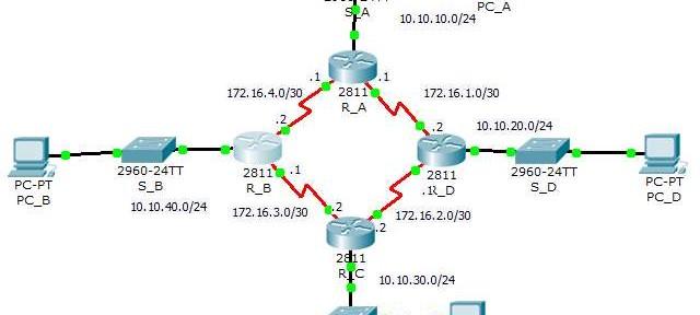 Netrider Training – Troubleshoot OSPF