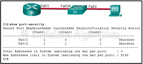 Answer CCNA Security Chapter 6 Test – CCNAS v2.0