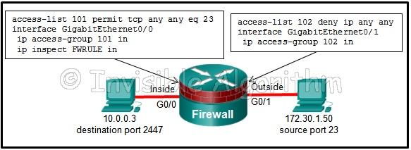 Answer CCNA Security Chapter 4 Test – CCNAS v2.0