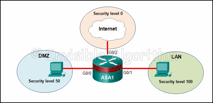 Answer CCNA Security Chapter 9 Test – CCNAS v2.0